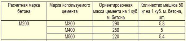 Бетон марки M200: пропорции, состав, замес