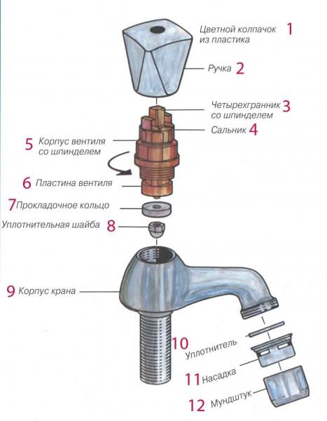 Функции и область применения крана Маевского