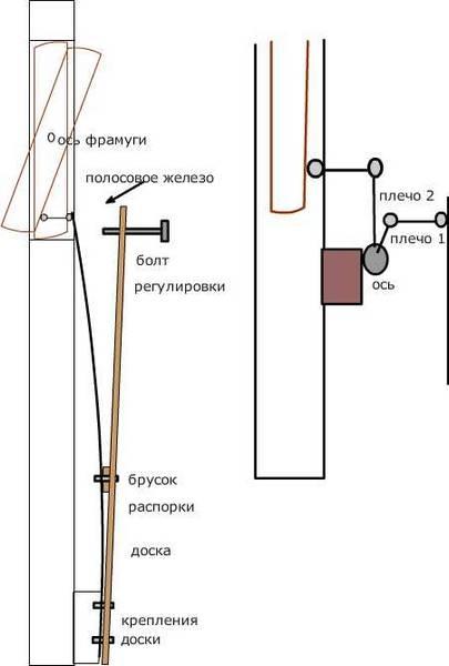 Как сделать автоматическое проветривание теплицы