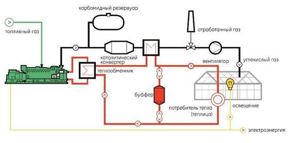 Как сделать отопление в теплице