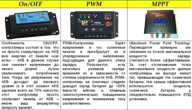 Какой контроллер выбрать для солнечной батареи