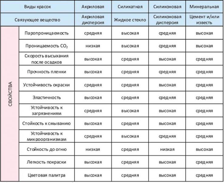 Особенности и технические характеристики водоэмульсионной краски