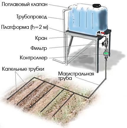 Поверхностный капиллярный полив в теплице