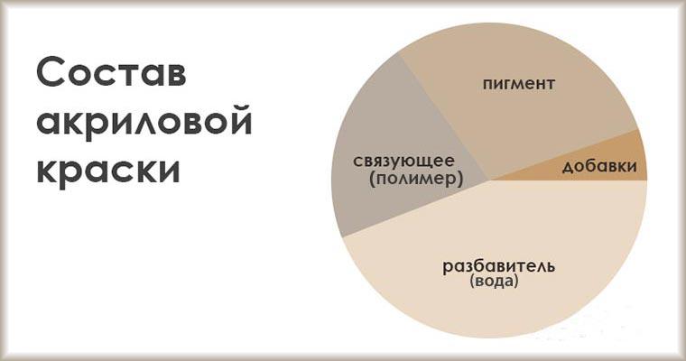 Разбавитель для акриловой краски: выбор и применение