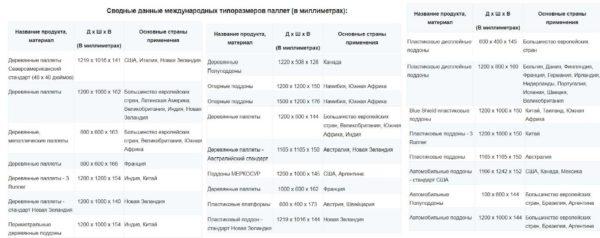 Размеры поддонов (паллет): евро, финских, американских, отечественных